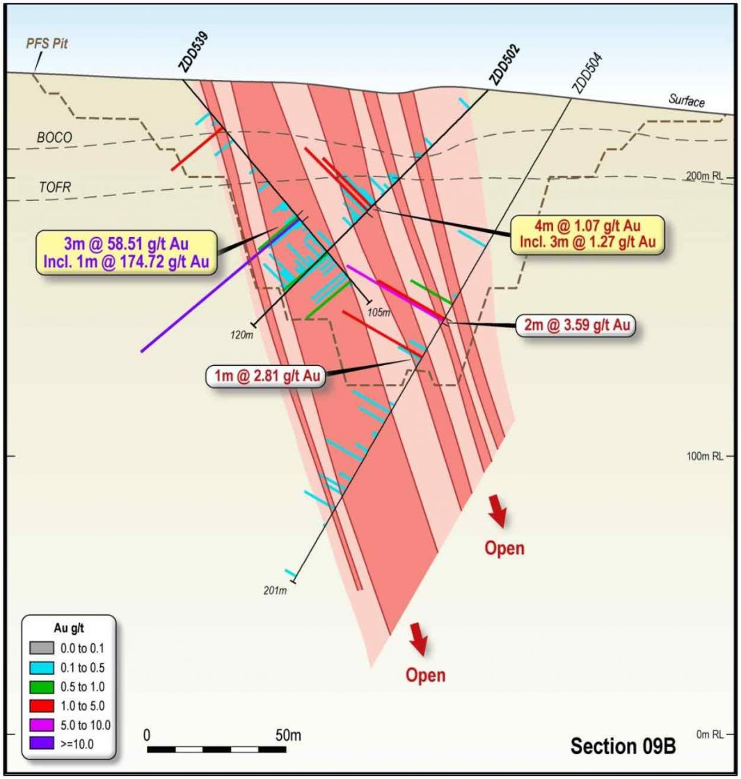 Oblique cross section showing drill results at AG South gold deposit