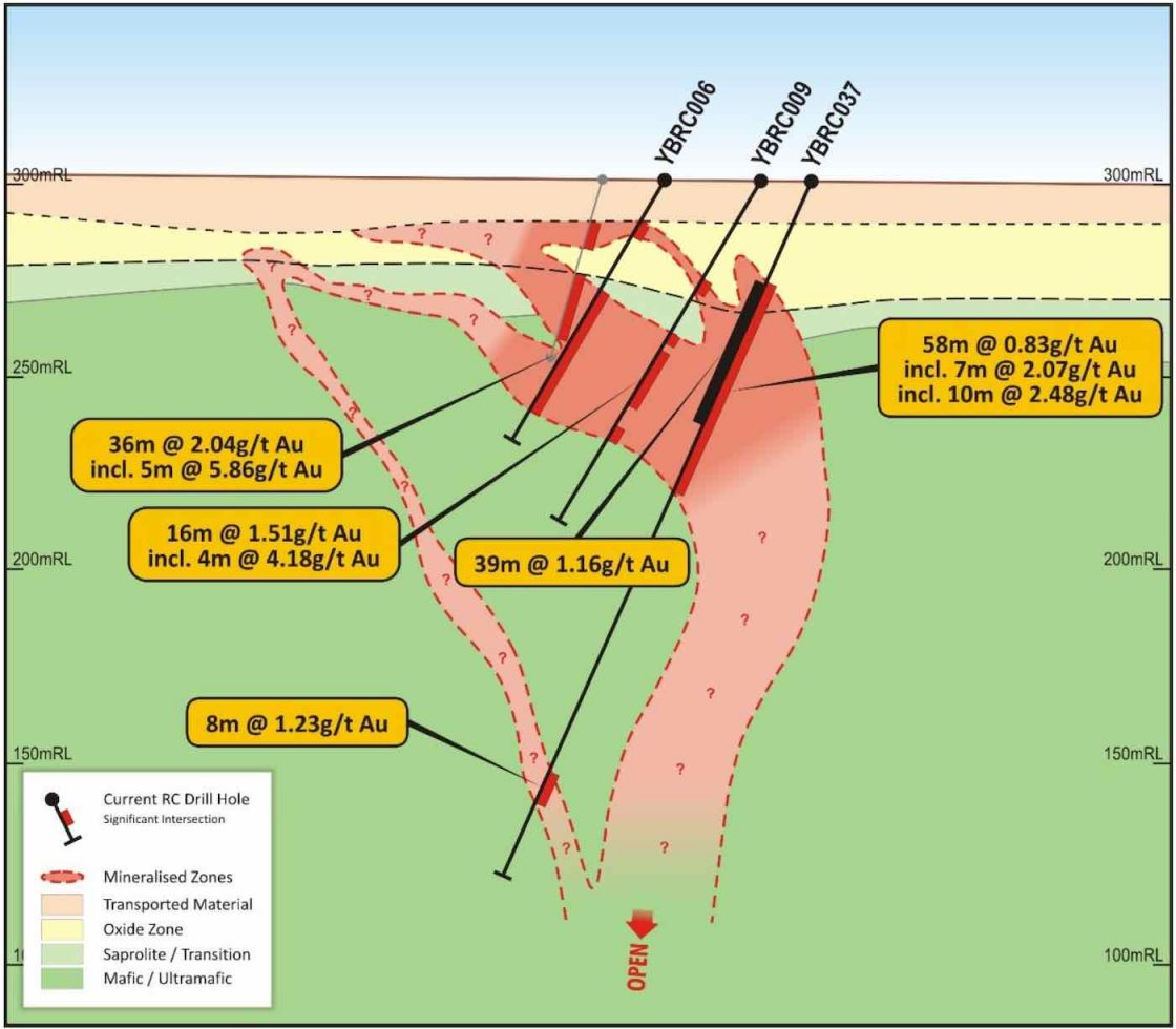 Cross-section 6,751,725mN from the Yidby Road Gold Prospect with recent intersections, open at depth