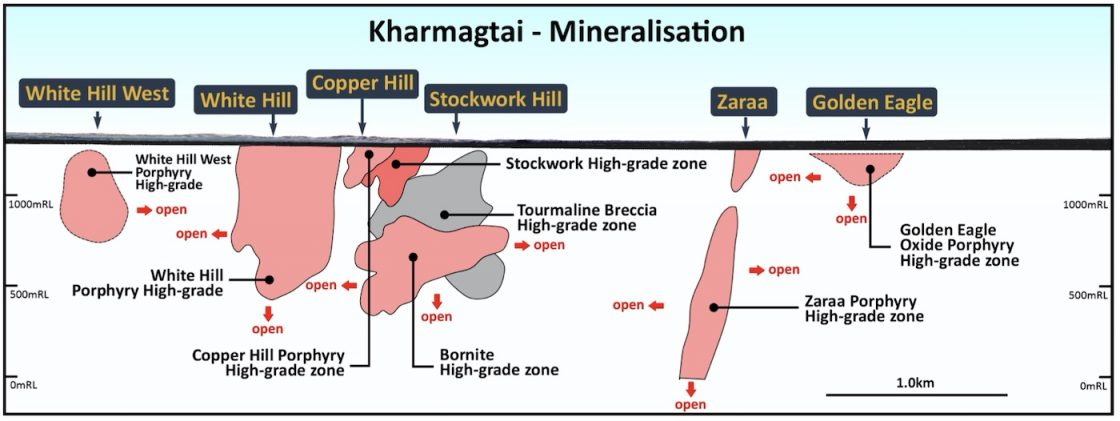 Long section of Kharmagtai displaying known mineralisation