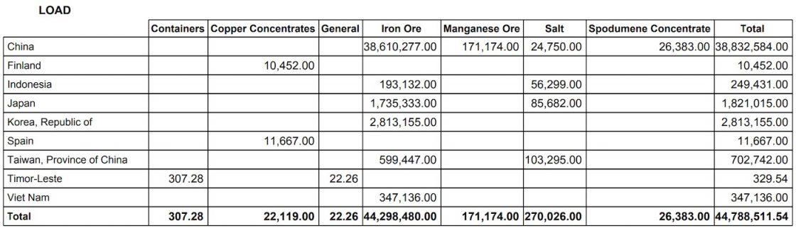 Port Hedland Export Data - July 2021. Data source: Pilbara Ports Authority