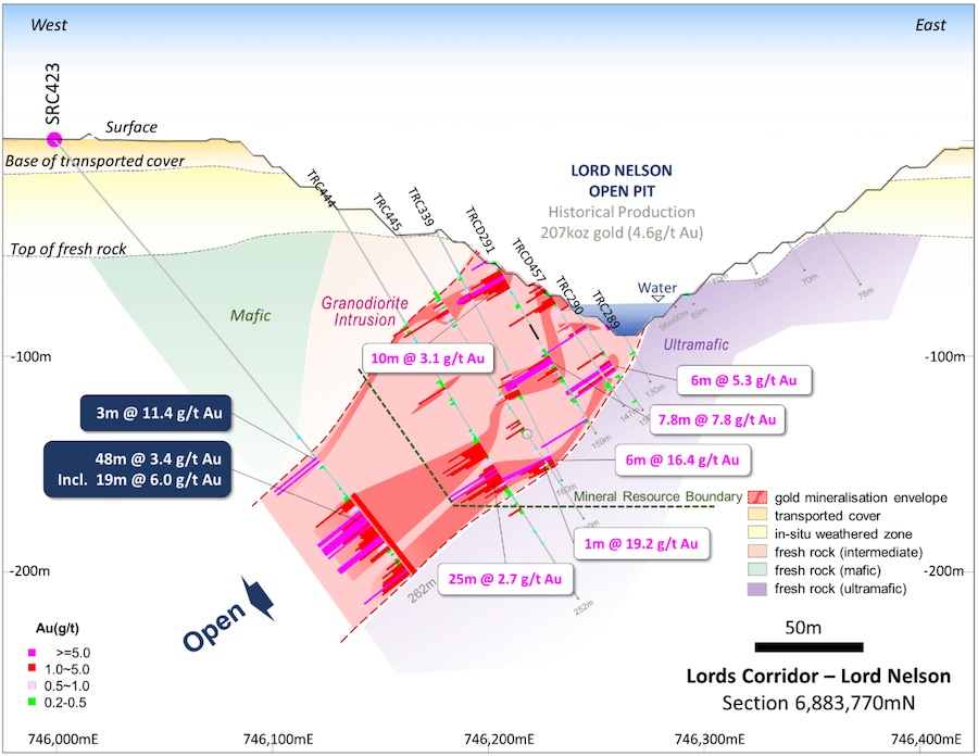 Cross section of Lord Nelson displaying hits outside of current mineral resource boundary (dashed)