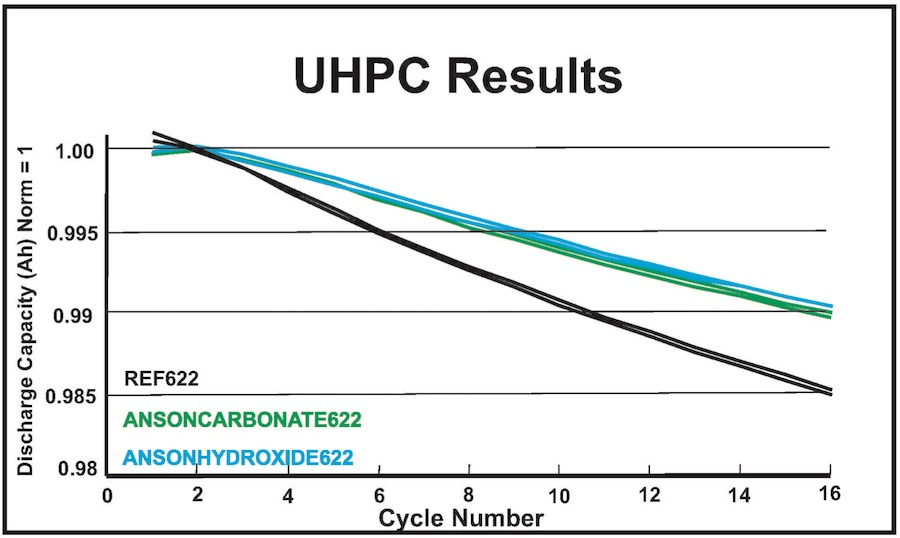 Test work results showing lower capacity loss for Anson carbonate (green) and hydroxide (blue) products