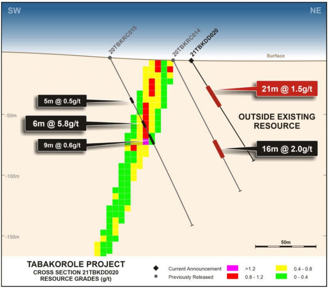 Cross section displaying parallel lode outside of existing resource at Tabakorole