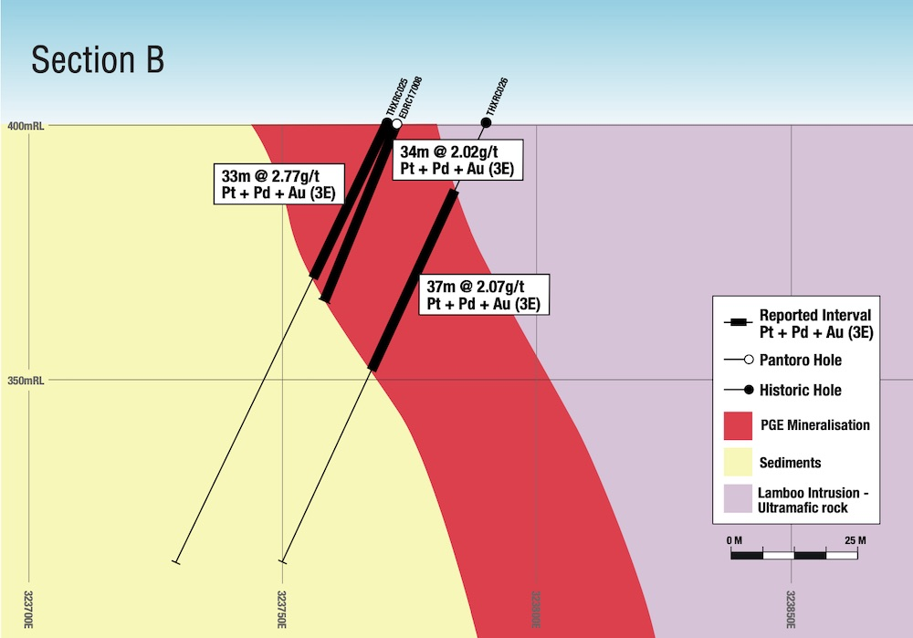 Cross section displaying shallow, wide strikes within PGE mineralisation