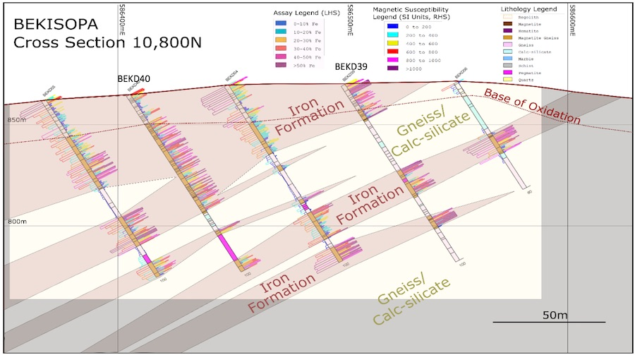 Bekisopa cross section displaying weathered iron mineralisation at surface plus additional iron mineralisation at depth