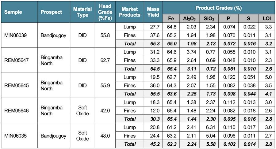 Genmin iron ore grades