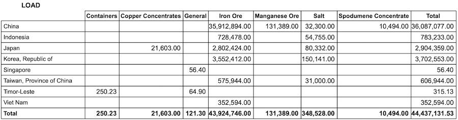 Port Hedland Export Data – August 2021. Data source: Pilbara Ports Authority