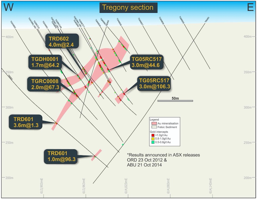 Cross section of the Tregony deposit highlighting vertically-stacked gold mineralisation