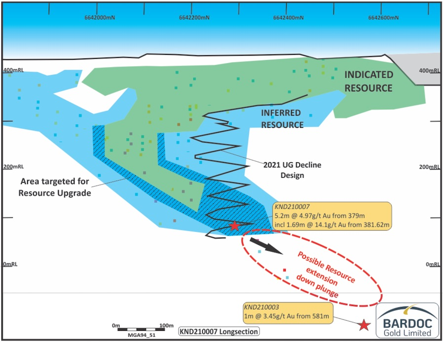 Long section of the Zoroastrian South Lode displaying potential resource extension at depth